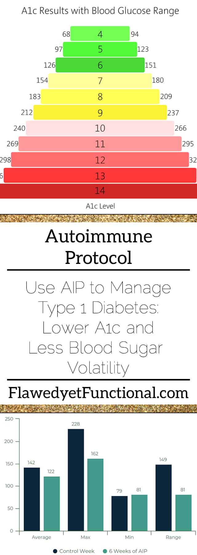 AIP for Type 1 Diabetic