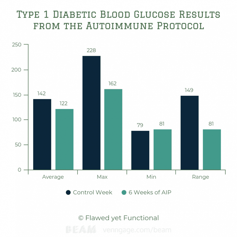 AIP Blood Sugar Results