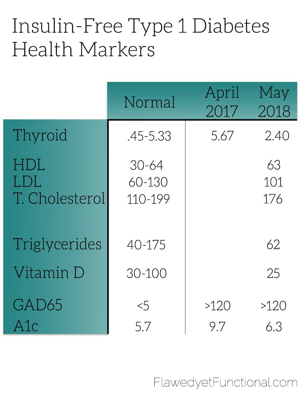 type 1 diabetes health markers